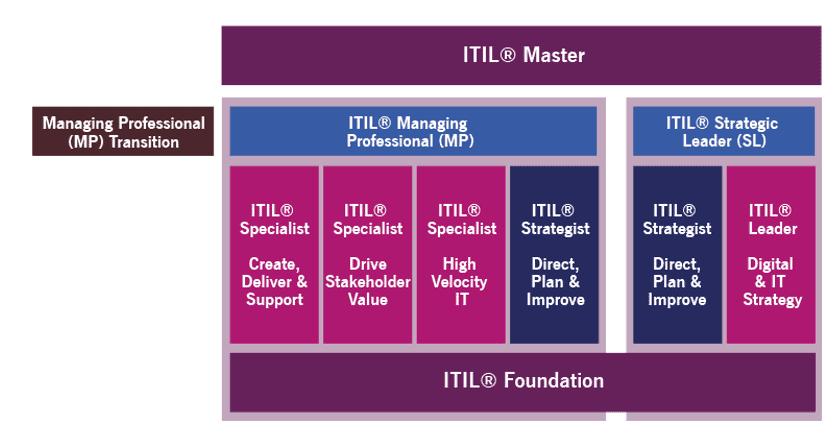 Die Uhr tickt… ITIL4 Managing Professional Transition Kurs