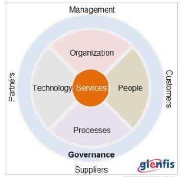 Das Target Operating Model als Plan für die eigene Organisation