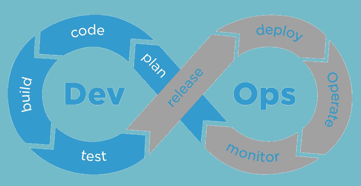 Abbildung 4: DevOps Lifecycle